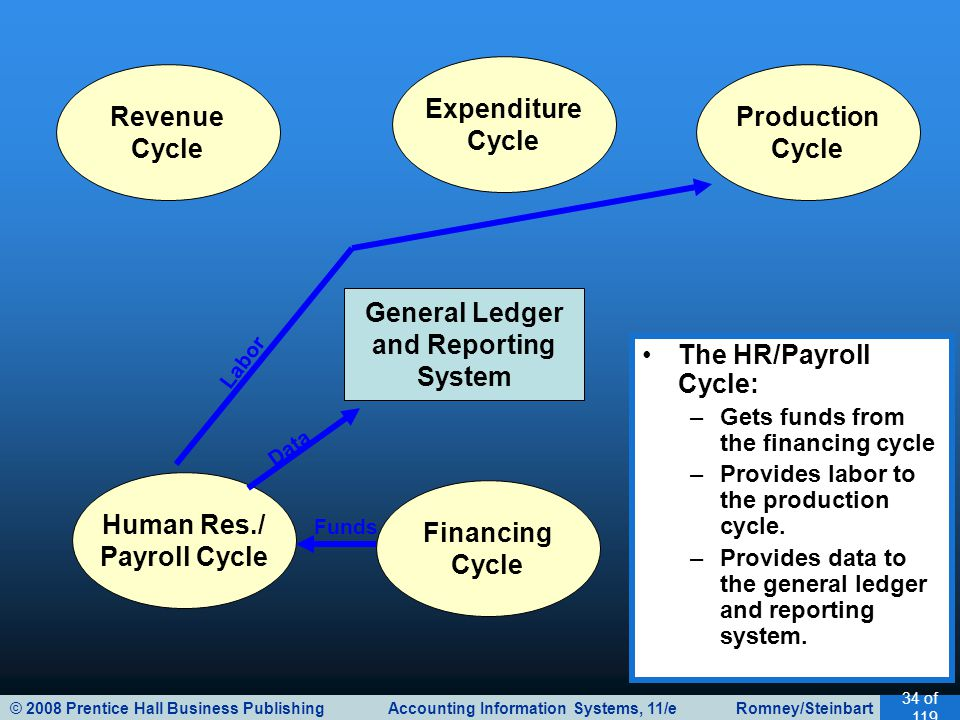 © 2008 Prentice Hall Business Publishing Accounting Information Systems, 11/e Romney/Steinbart 34 of 119 General Ledger and Reporting System Revenue Cycle Expenditure Cycle Production Cycle Human Res./ Payroll Cycle Financing Cycle The HR/Payroll Cycle: –Gets funds from the financing cycle –Provides labor to the production cycle.