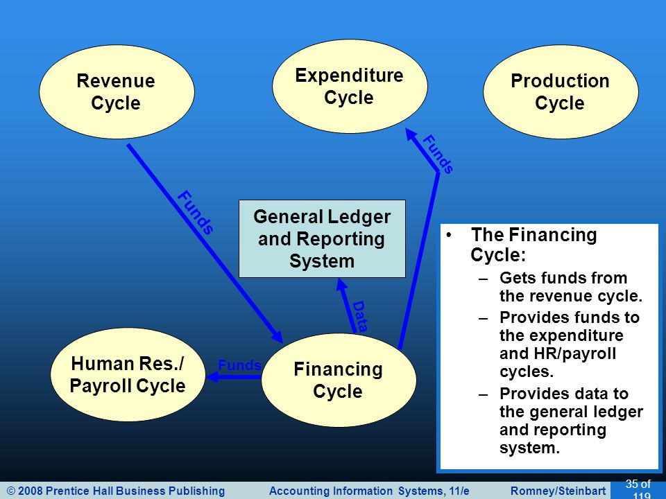 © 2008 Prentice Hall Business Publishing Accounting Information Systems, 11/e Romney/Steinbart 35 of 119 General Ledger and Reporting System Revenue Cycle Expenditure Cycle Production Cycle Human Res./ Payroll Cycle Financing Cycle The Financing Cycle: –Gets funds from the revenue cycle.