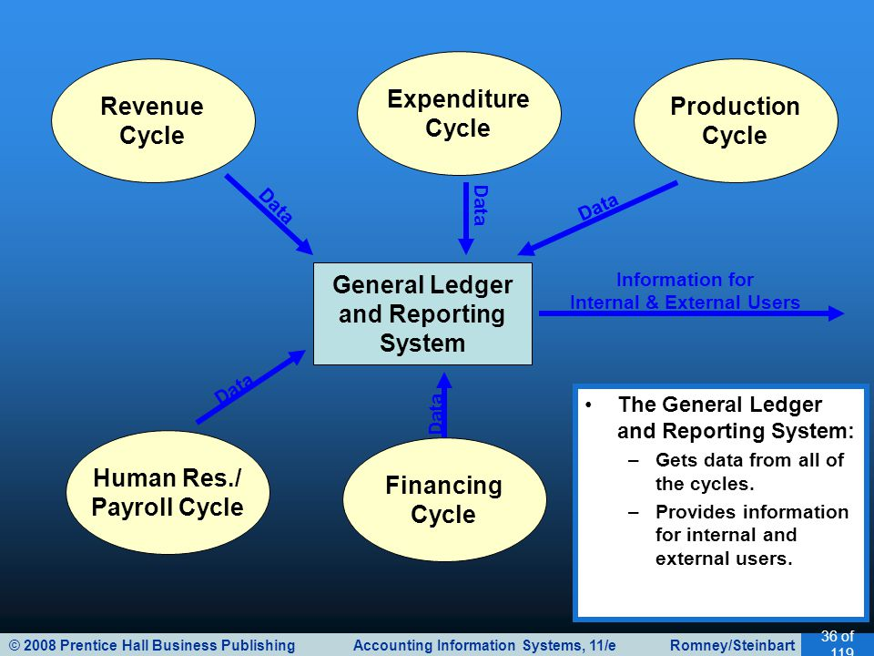 © 2008 Prentice Hall Business Publishing Accounting Information Systems, 11/e Romney/Steinbart 36 of 119 General Ledger and Reporting System Revenue C