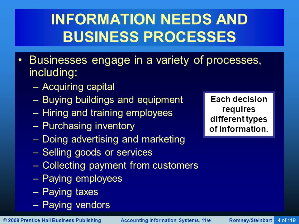 © 2008 Prentice Hall Business Publishing Accounting Information Systems, 11/e Romney/Steinbart4 of 119 INFORMATION NEEDS AND BUSINESS PROCESSES Businesses engage in a variety of processes, including: –Acquiring capital –Buying buildings and equipment –Hiring and training employees –Purchasing inventory –Doing advertising and marketing –Selling goods or services –Collecting payment from customers –Paying employees –Paying taxes –Paying vendors Each decision requires different types of information.