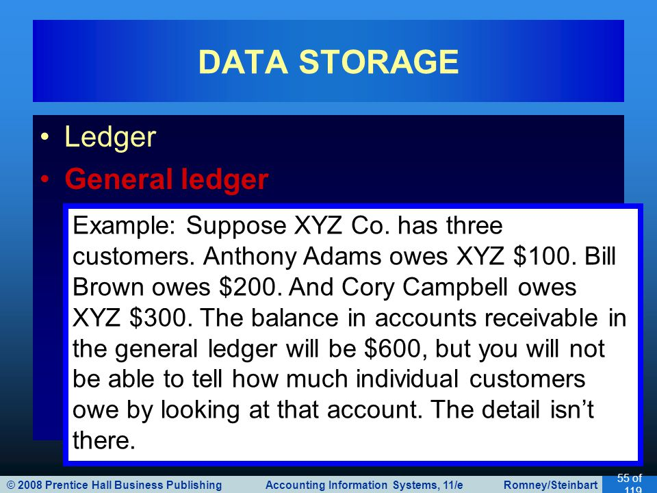 © 2008 Prentice Hall Business Publishing Accounting Information Systems, 11/e Romney/Steinbart 55 of 119 Ledger General ledger DATA STORAGE Example: Suppose XYZ Co.