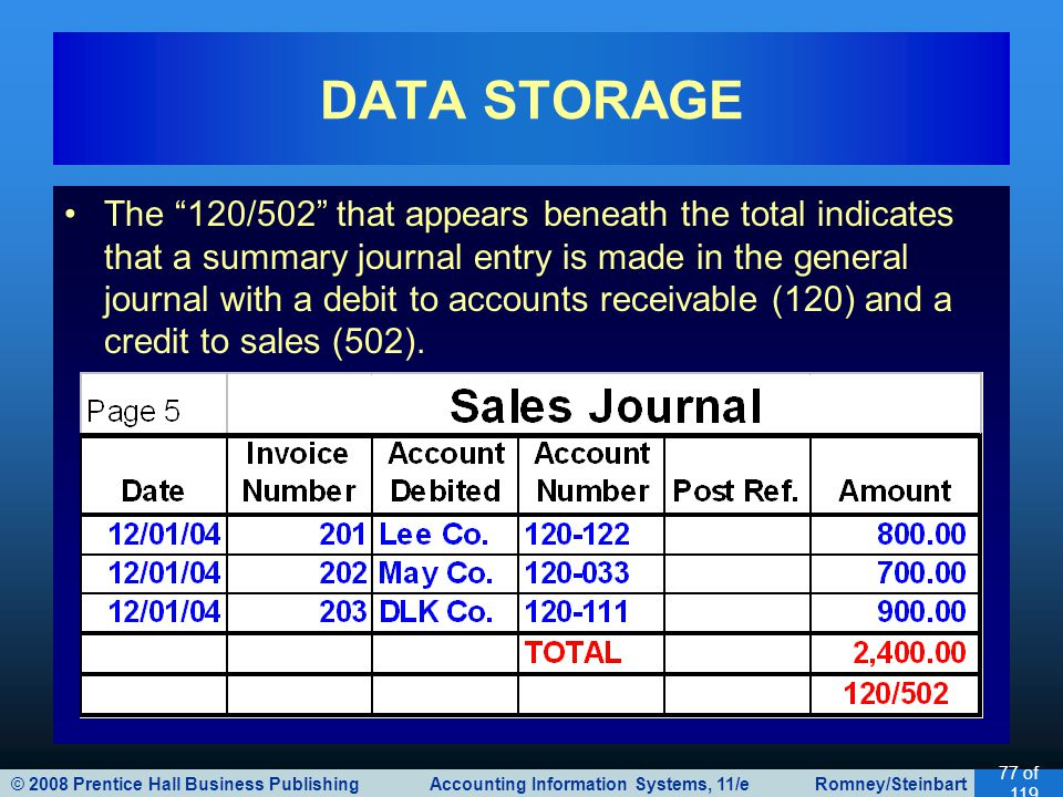 © 2008 Prentice Hall Business Publishing Accounting Information Systems, 11/e Romney/Steinbart 77 of 119 The 120/502 that appears beneath the total indicates that a summary journal entry is made in the general journal with a debit to accounts receivable (120) and a credit to sales (502).