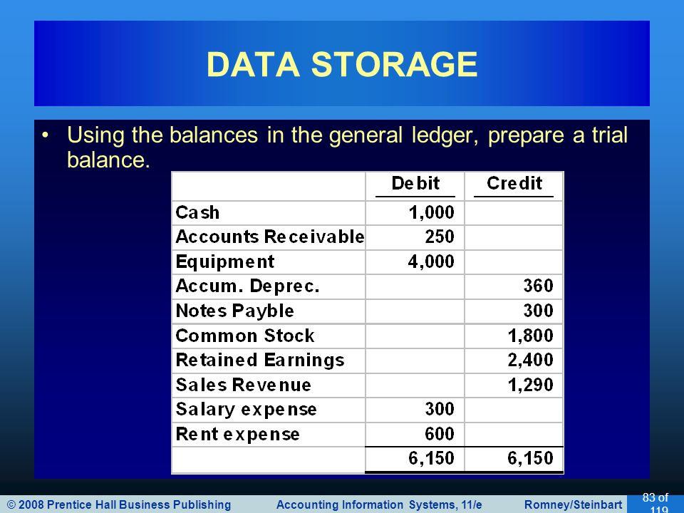 © 2008 Prentice Hall Business Publishing Accounting Information Systems, 11/e Romney/Steinbart 83 of 119 Using the balances in the general ledger, prepare a trial balance.