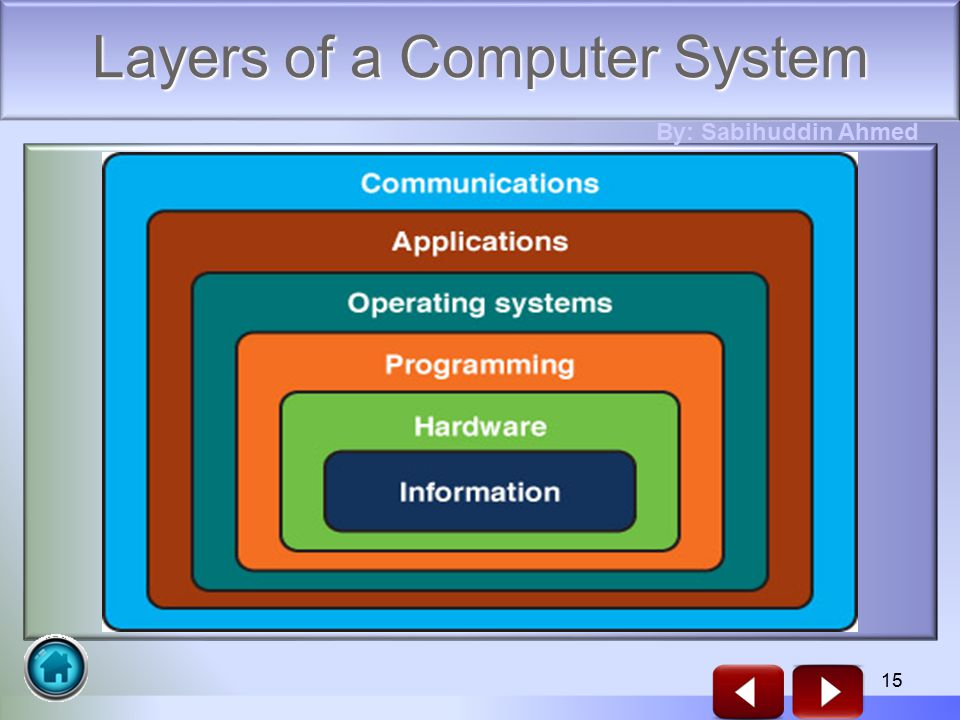 15 Layers of a Computer System By: Sabihuddin Ahmed