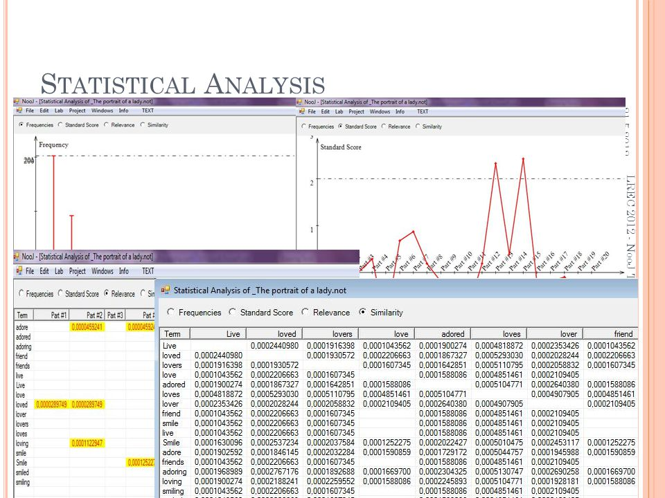 S TATISTICAL A NALYSIS 21.5.2012. 23 LREC 2012 - NooJ Tutorial: Corpus Processing