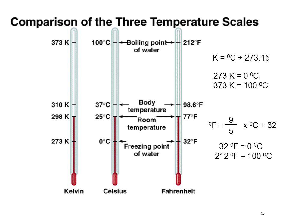 15 K = 0 C + 273.15 0 F = x 0 C + 32 9 5 273 K = 0 0 C 373 K = 100 0 C 32 0 F = 0 0 C 212 0 F = 100 0 C