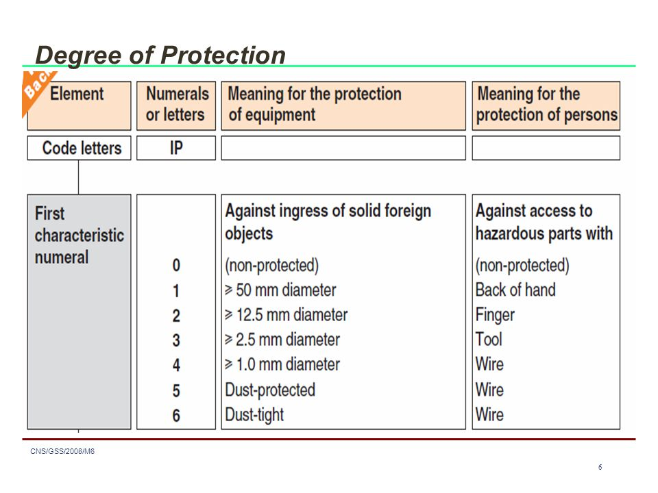 6 CNS/GSS/2008/M6 6 Degree of Protection