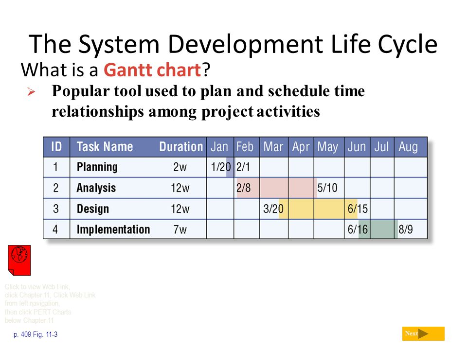 The System Development Life Cycle What is a Gantt chart? p. 409 Fig. 11-3 Next  Popular tool used to plan and schedule time relationships among proje