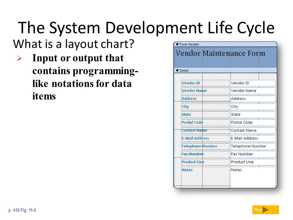 The System Development Life Cycle What is a layout chart? p. 419 Fig. 11-9 Next  Input or output that contains programming- like notations for data i