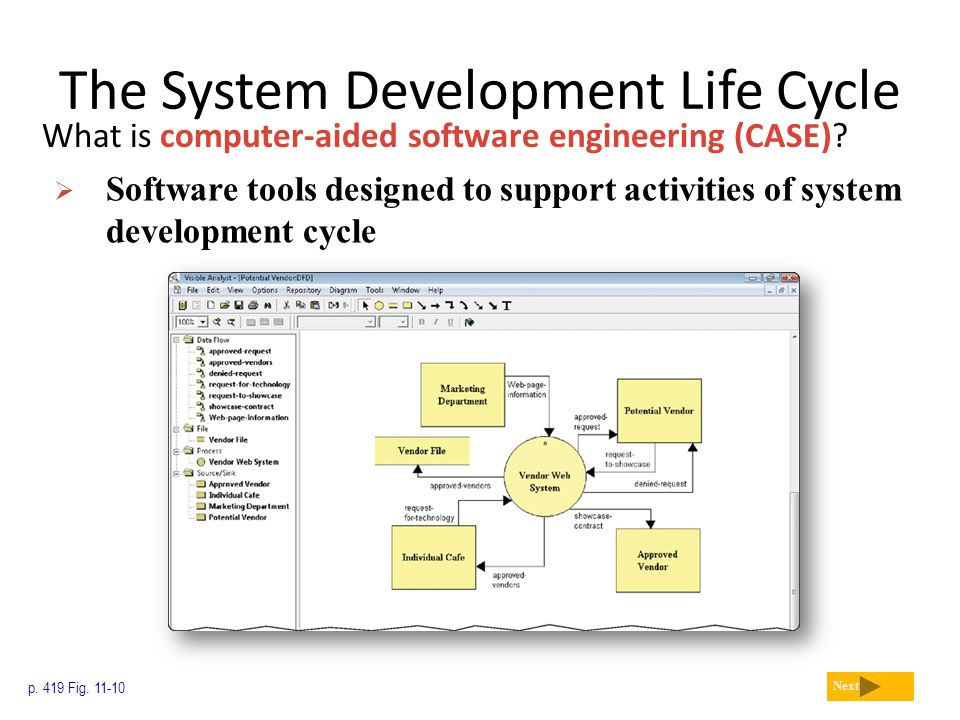 The System Development Life Cycle What is computer-aided software engineering (CASE)? p. 419 Fig. 11-10 Next  Software tools designed to support acti