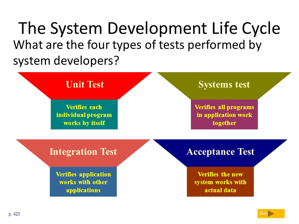 The System Development Life Cycle What are the four types of tests performed by system developers? p. 420 Next Verifies application works with other a