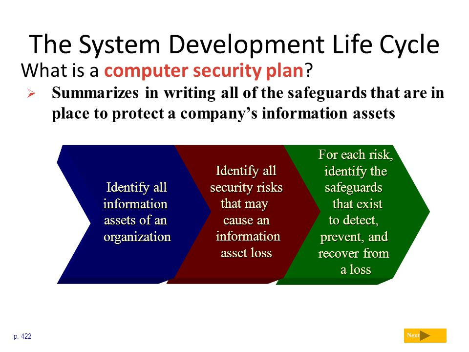 The System Development Life Cycle What is a computer security plan? p. 422 Next  Summarizes in writing all of the safeguards that are in place to pro
