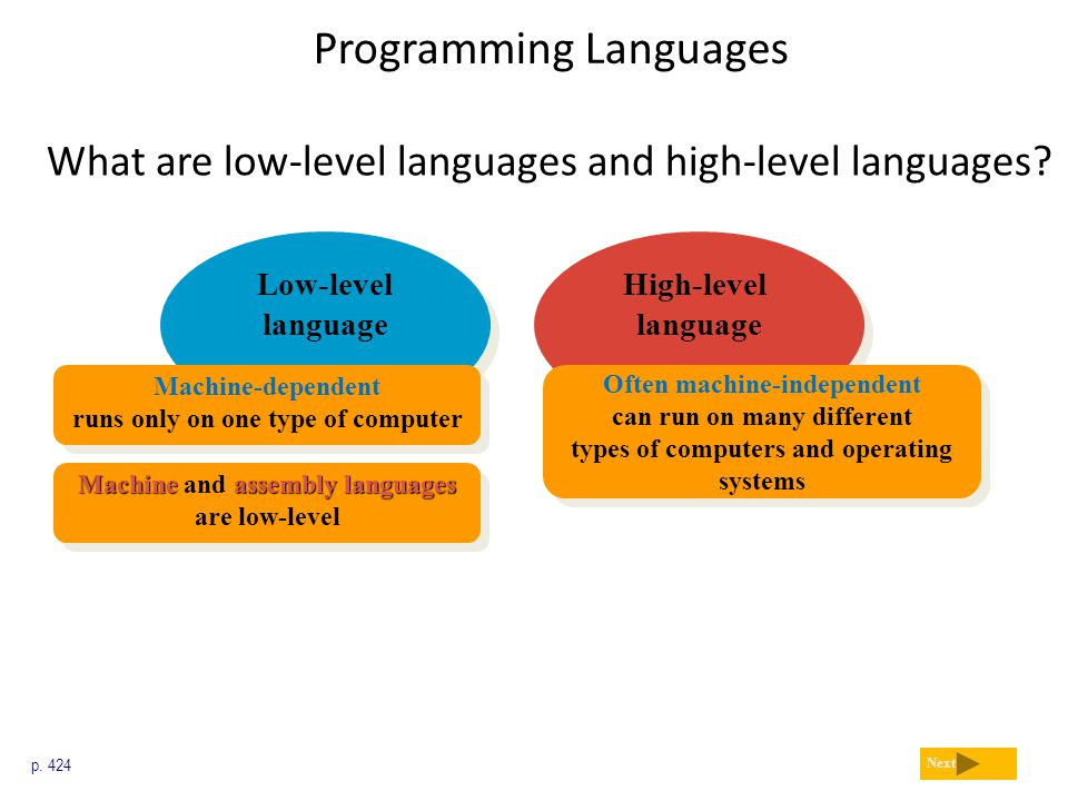 Programming Languages What are low-level languages and high-level languages? p. 424 Next High-level language Low-level language Machine-dependent runs