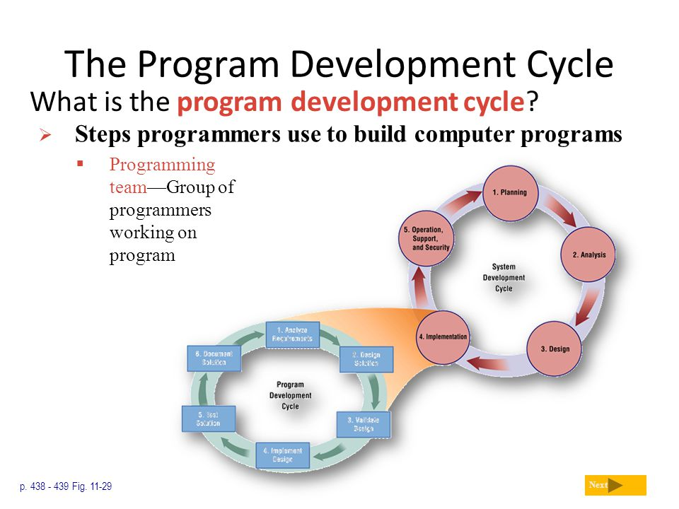 The Program Development Cycle What is the program development cycle? p. 438 - 439 Fig. 11-29 Next  Steps programmers use to build computer programs 