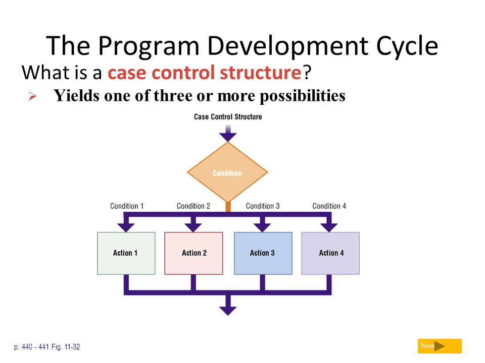 The Program Development Cycle What is a case control structure? p. 440 - 441 Fig. 11-32 Next  Yields one of three or more possibilities