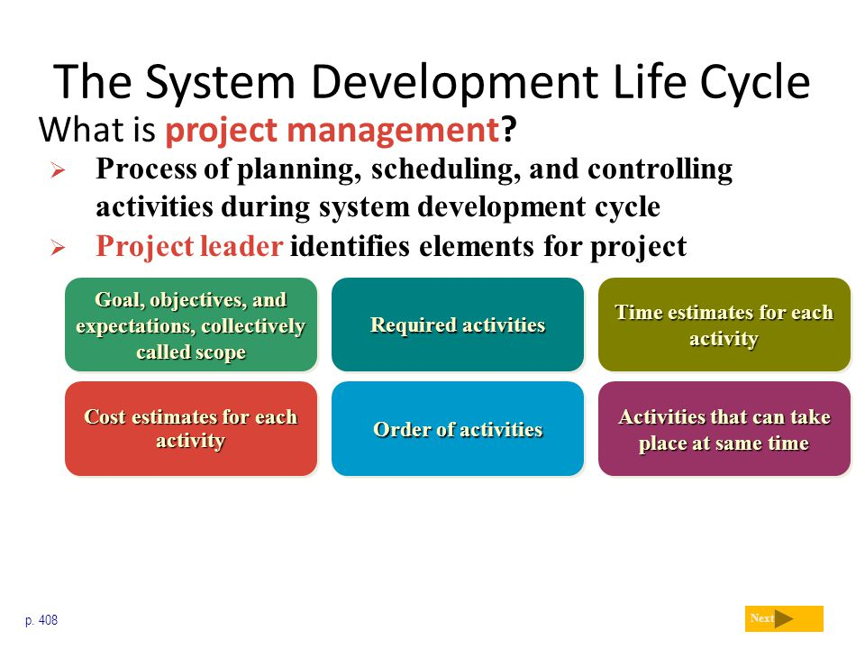 The System Development Life Cycle What is project management? p. 408 Next  Process of planning, scheduling, and controlling activities during system