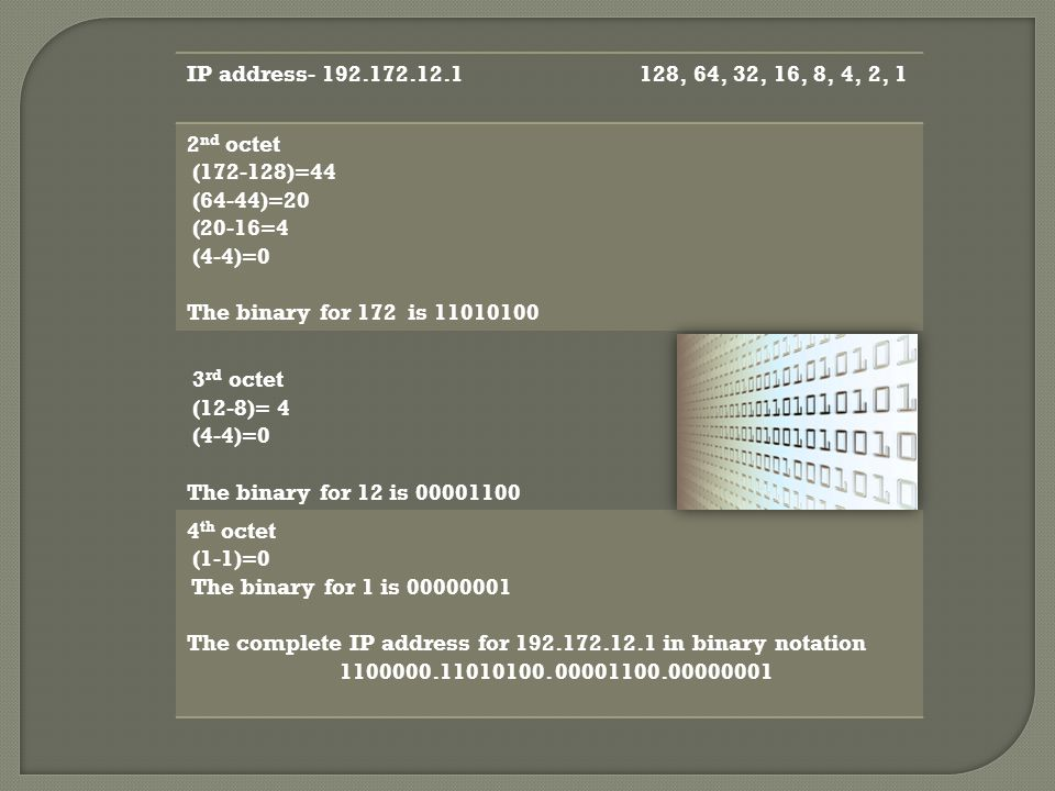 IP address- 192.172.12.1 128, 64, 32, 16, 8, 4, 2, 1 2 nd octet (172-128)=44 (64-44)=20 (20-16=4 (4-4)=0 The binary for 172 is 11010100 3 rd octet (12-8)= 4 (4-4)=0 The binary for 12 is 00001100 4 th octet (1-1)=0 The binary for 1 is 00000001 The complete IP address for 192.172.12.1 in binary notation 1100000.11010100.