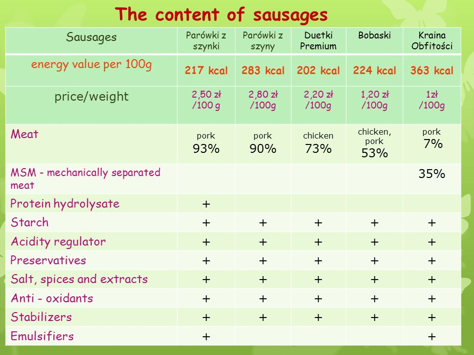 Mysterious ingredients of sausages Meat - we all know what it is, but it may not be present in sausages… Besides pure pork, veal and poultry, sausages are filled with pork and poultry skin, fat and mechanically separated meat.