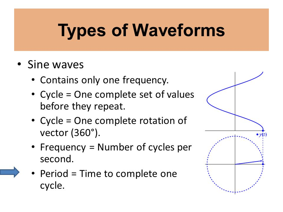Types of Waveforms Sine waves Contains only one frequency. Cycle = One complete set of values before they repeat. Cycle = One complete rotation of vec