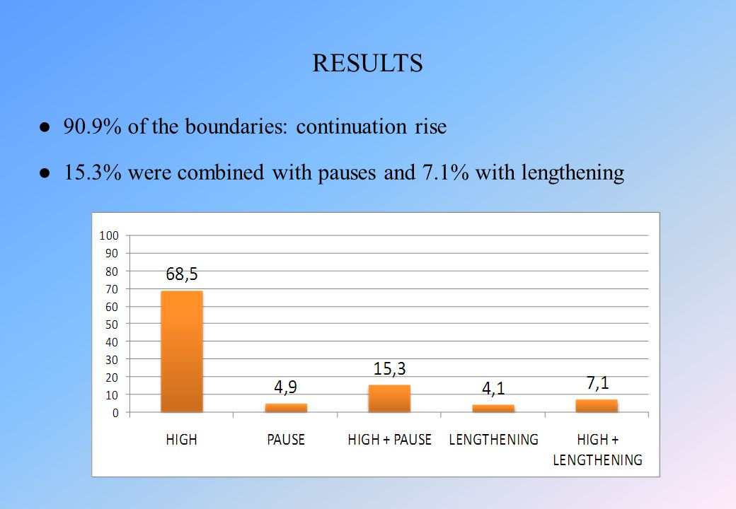 ● 90.9% of the boundaries: continuation rise ●15.3% were combined with pauses and 7.1% with lengthening RESULTS