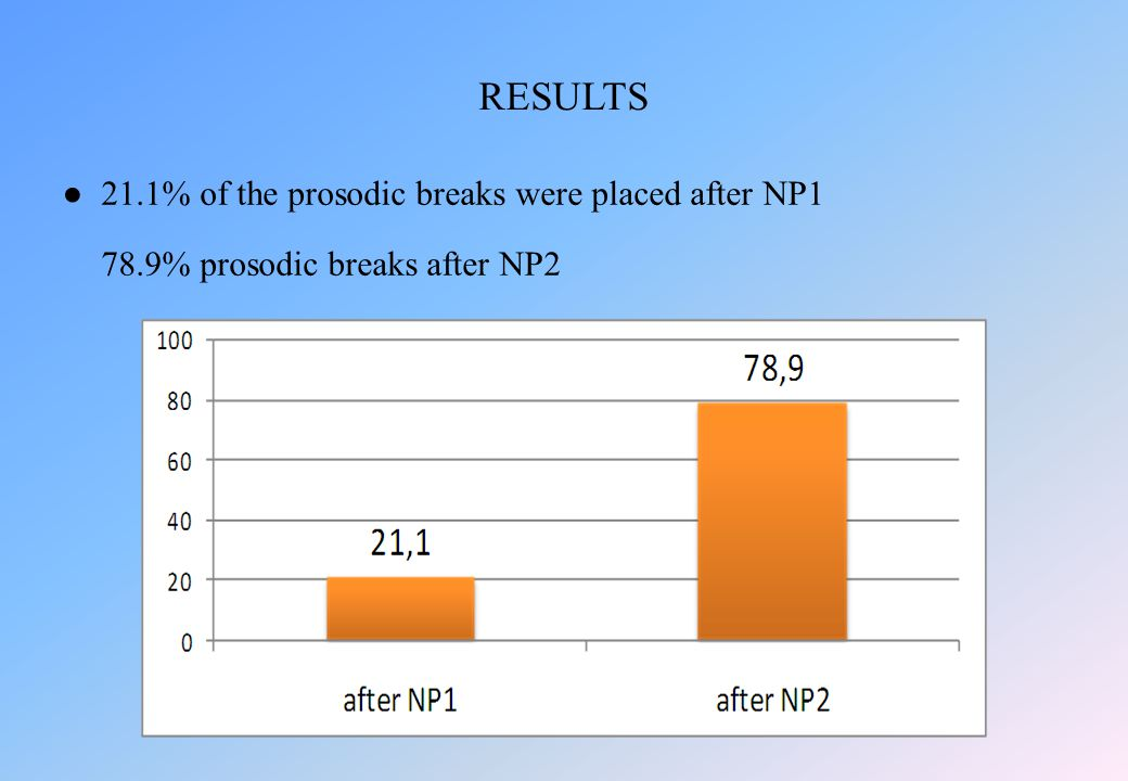 ●21.1% of the prosodic breaks were placed after NP1 78.9% prosodic breaks after NP2 RESULTS