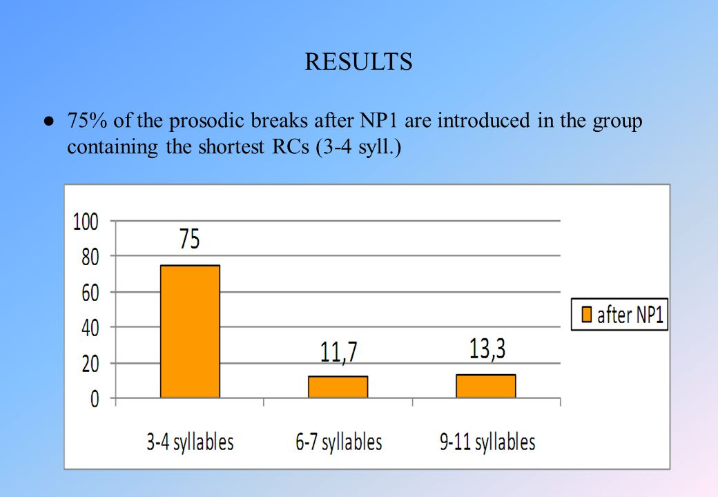 ●75% of the prosodic breaks after NP1 are introduced in the group containing the shortest RCs (3-4 syll.) RESULTS