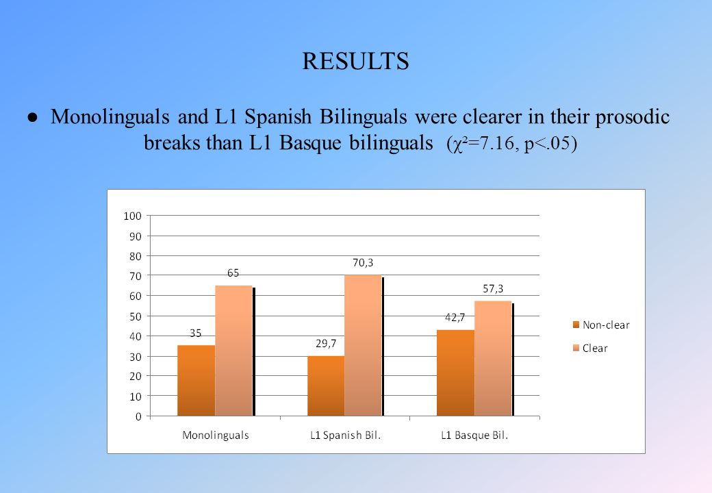 ●Monolinguals and L1 Spanish Bilinguals were clearer in their prosodic breaks than L1 Basque bilinguals (χ²=7.16, p<.05) RESULTS