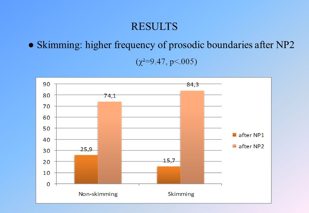 ● Skimming: higher frequency of prosodic boundaries after NP2 (χ²=9.47, p<.005) RESULTS