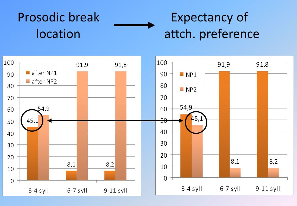 Prosodic break Expectancy of location attch. preference