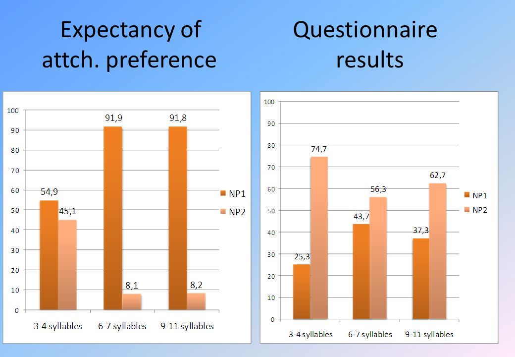Expectancy of Questionnaire attch. preference results