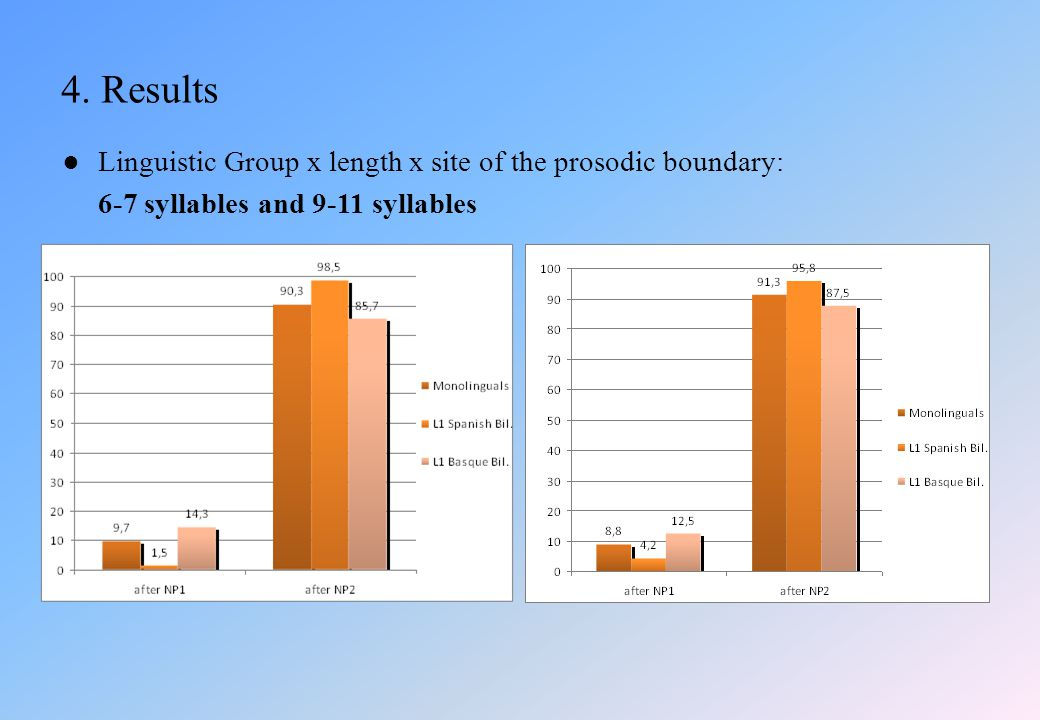 ●Linguistic Group x length x site of the prosodic boundary: 6-7 syllables and 9-11 syllables 4.