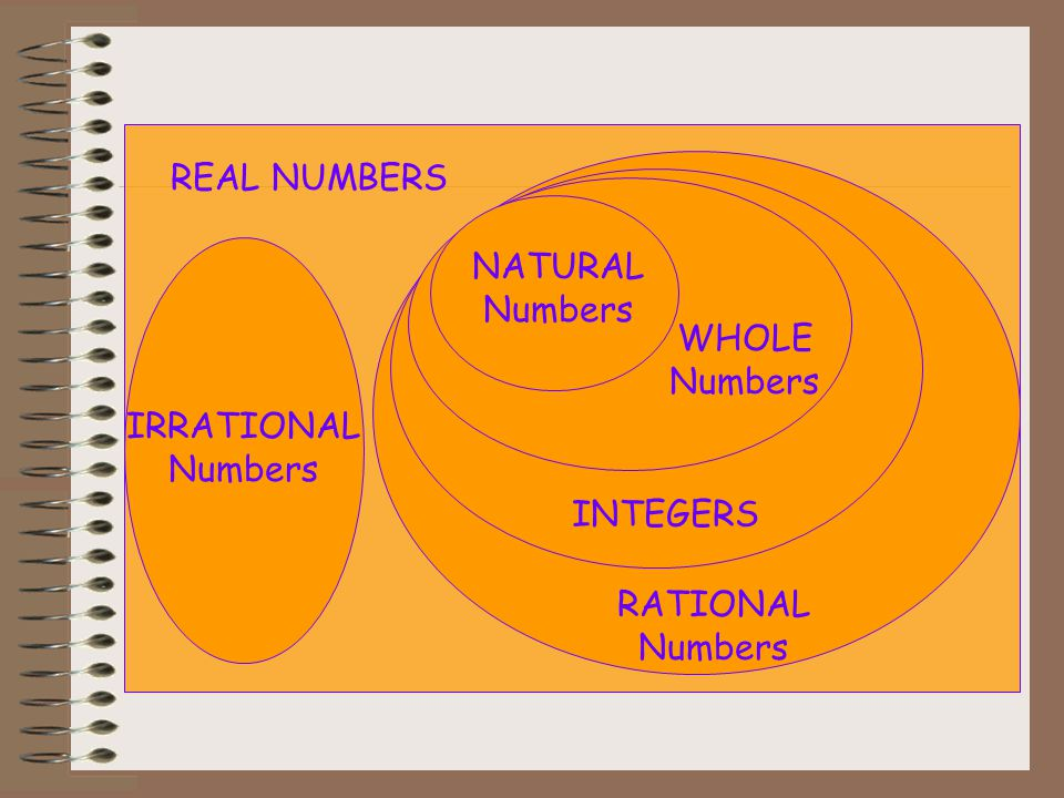 Types of Integers Natural Numbers(N): Natural Numbers are counting numbers from 1,2,3,4,5,................ N = {1,2,3,4,5,................} Whole Numb