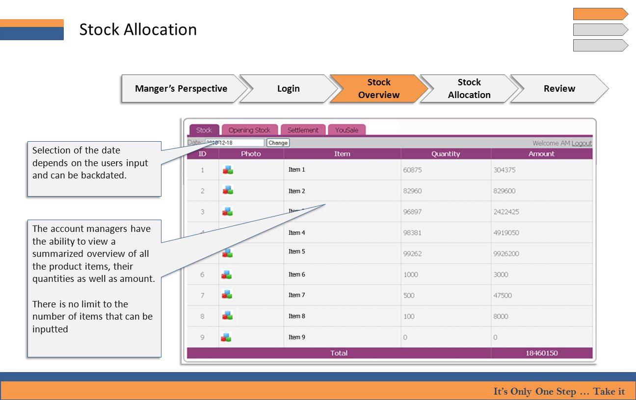 It's Only One Step … Take it Stock Allocation Login Stock Overview Stock Allocation Review Manger's Perspective Selection of the date depends on the users input and can be backdated.