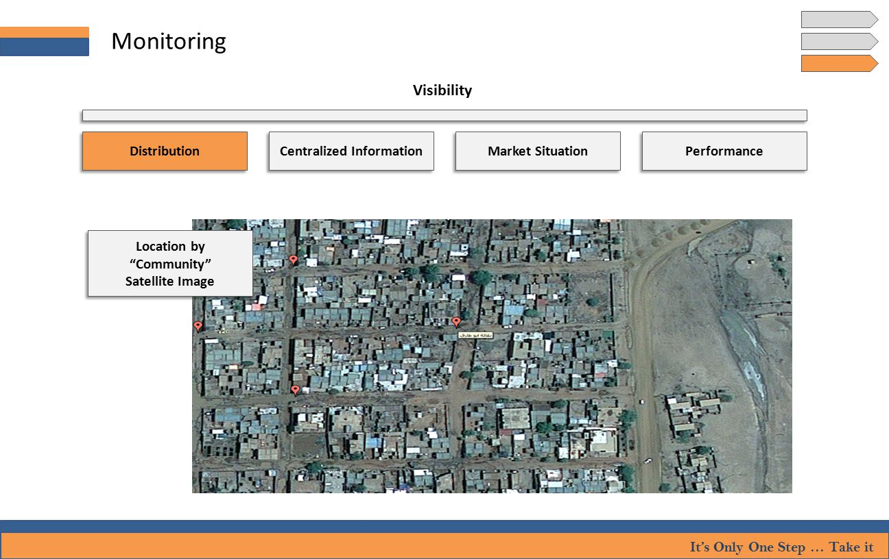 It's Only One Step … Take it Monitoring Visibility Location by Community Satellite Image Location by Community Satellite Image Distribution Performance Centralized Information Market Situation