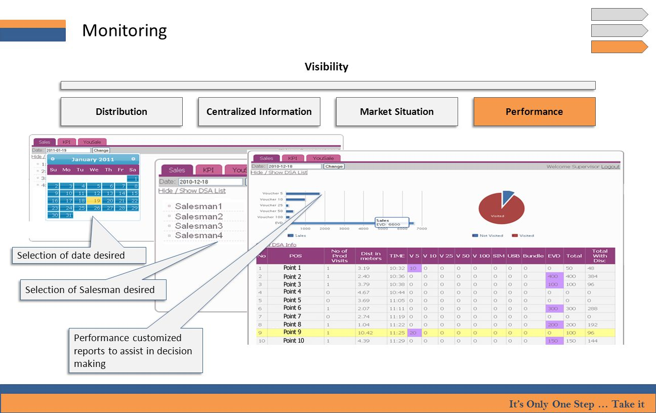 It's Only One Step … Take it Monitoring Visibility Selection of date desired Selection of Salesman desired Distribution Performance Centralized Information Market Situation Performance customized reports to assist in decision making