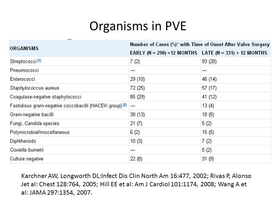 Organisms in PVE Karchner AW, Longworth DL:Infect Dis Clin North Am 16:477, 2002; Rivas P, Alonso Jet al: Chest 128:764, 2005; Hill EE et al: Am J Car