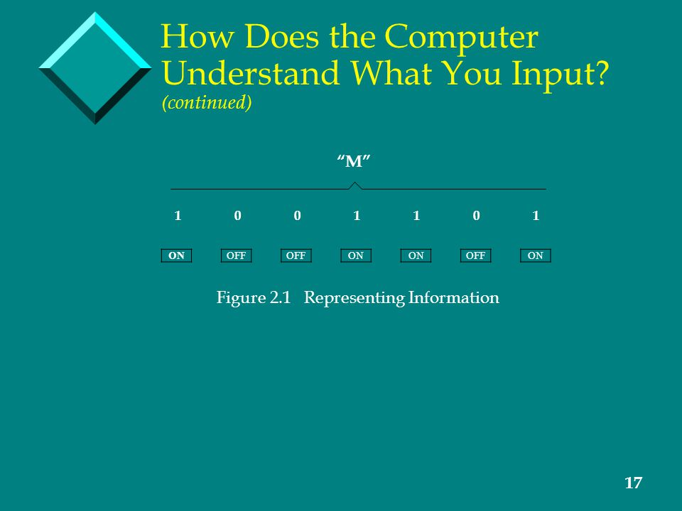 17 How Does the Computer Understand What You Input.