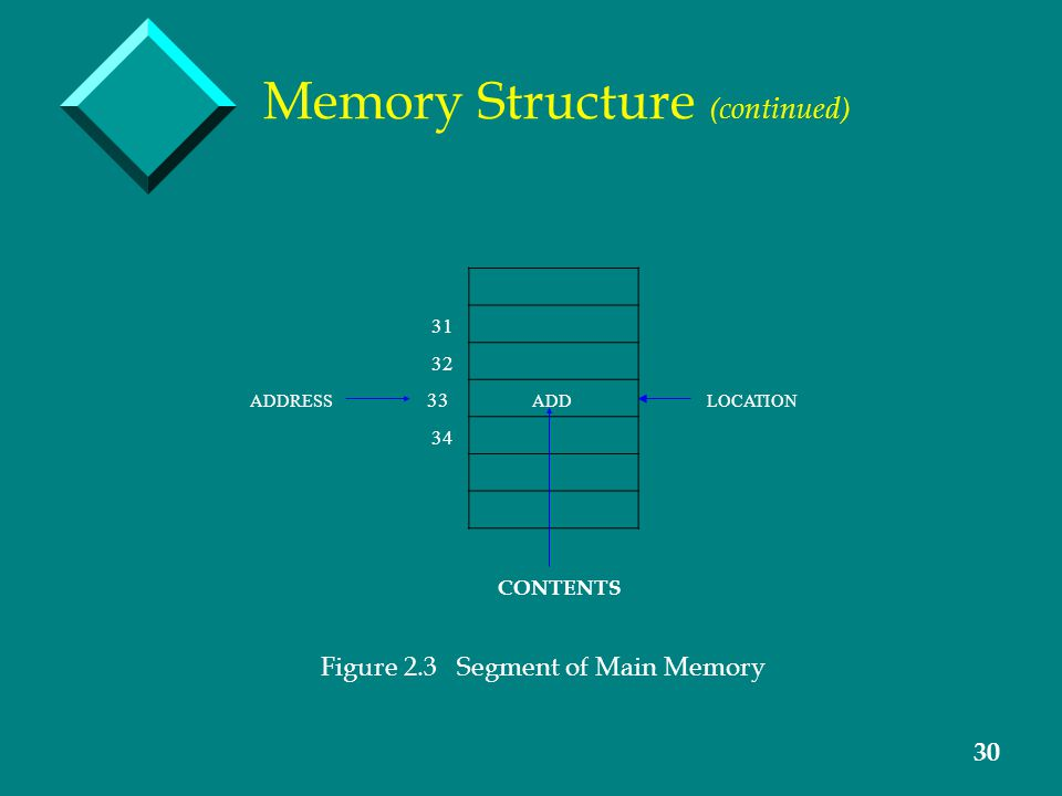 30 Memory Structure (continued) 31 32 ADDRESS 33 ADD LOCATION 34 CONTENTS Figure 2.3 Segment of Main Memory