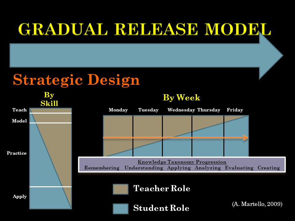 By Skill By Week Teach Model Practice Apply MondayTuesdayWednesdayThursdayFriday Teacher Role Student Role Strategic Design Knowledge Taxonomy Progression Remembering Understanding Applying Analyzing Evaluating Creating Knowledge Taxonomy Progression Remembering Understanding Applying Analyzing Evaluating Creating (A.