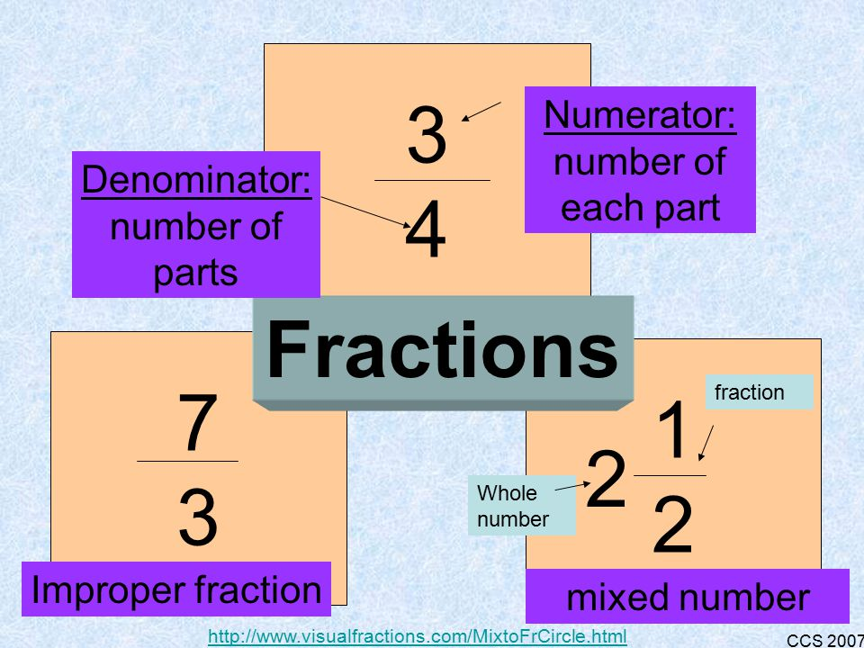 CCS 2007 Equal parts of a whole or group written with a numerator and a denominator.
