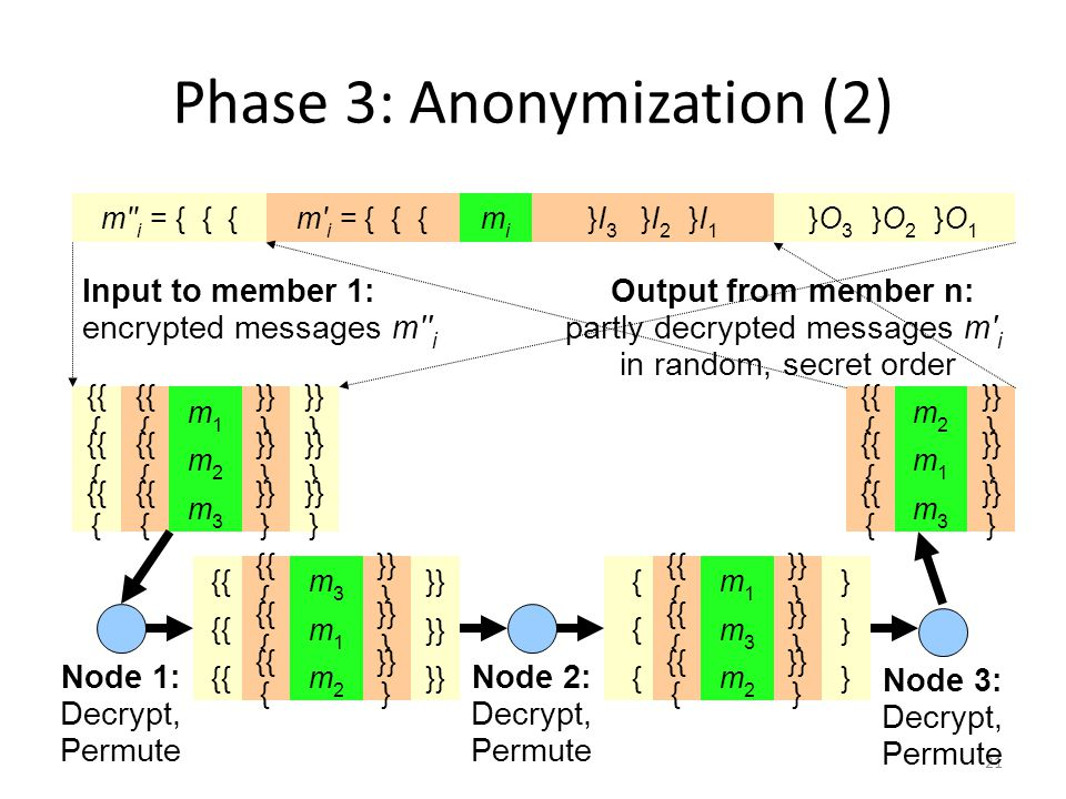 21 Phase 3: Anonymization (2) mimi m i = { { { }I 3 }I 2 }I 1 m i = { { { }O 3 }O 2 }O 1 m1m1 {{ { }} } {{ { }} } m2m2 {{ { }} } {{ { }} } m3m3 {{ { }} } {{ { }} } Node 1: Decrypt, Permute m2m2 {{ { }} } m1m1 {{ { }} } m3m3 {{ { }} } Node 2: Decrypt, Permute Node 3: Decrypt, Permute m3m3 {{ { }} } {{ }} m1m1 {{ { }} } {{ }} m2m2 {{ { }} } {{ }} Input to member 1: encrypted messages m i m1m1 {{ { }} } { } m3m3 {{ { }} } { } m2m2 {{ { }} } { } Output from member n: partly decrypted messages m i in random, secret order