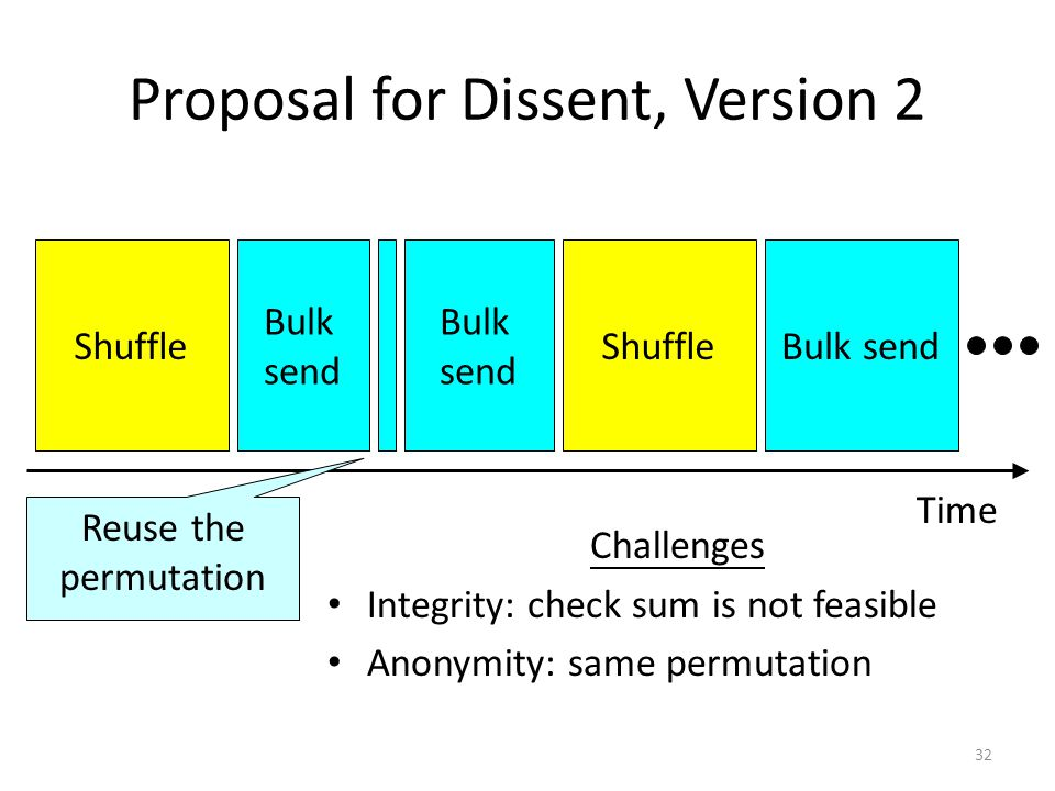 32 Proposal for Dissent, Version 2 Shuffle Bulk send ShuffleBulk send Time Reuse the permutation Challenges Integrity: check sum is not feasible Anonymity: same permutation