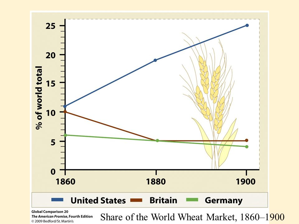 Share of the World Wheat Market, 1860–1900