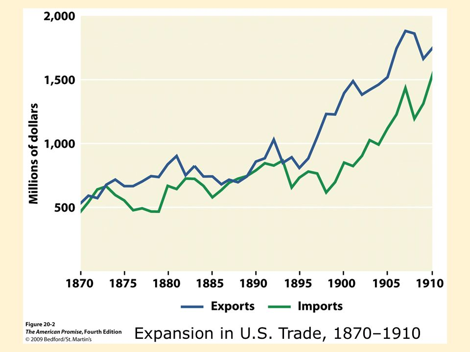 Expansion in U.S. Trade, 1870–1910