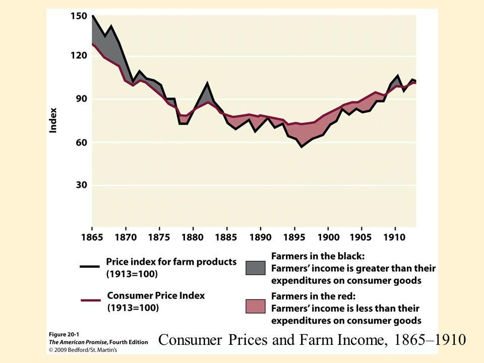 Consumer Prices and Farm Income, 1865–1910