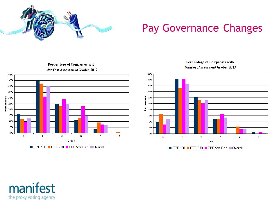 Pay Governance Changes