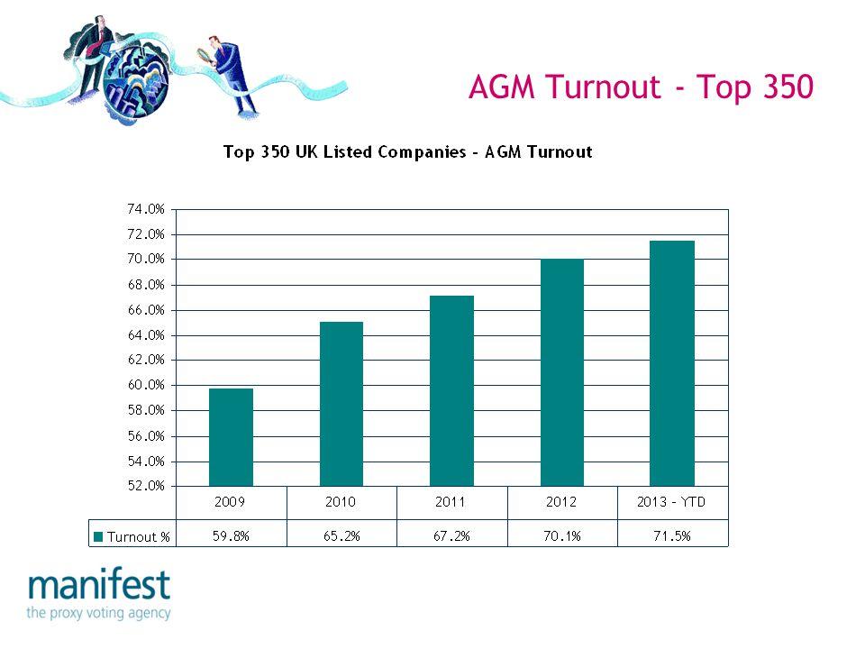 AGM Turnout - Top 350