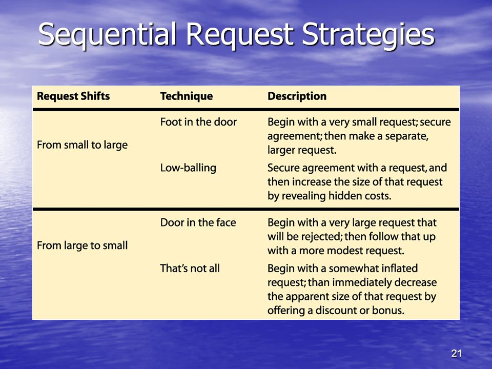 21 Sequential Request Strategies