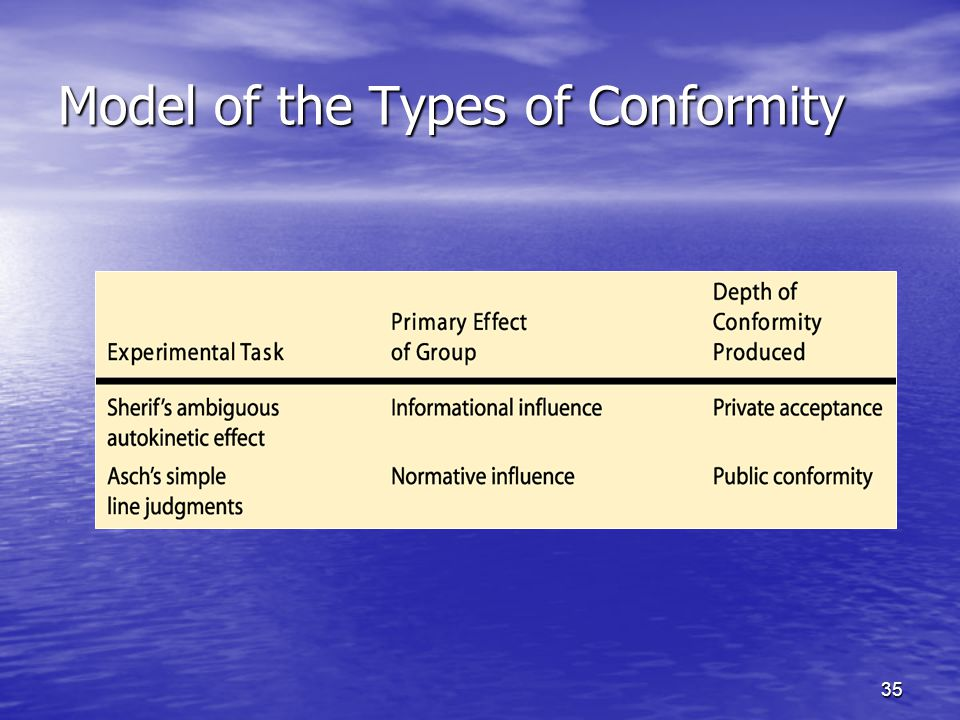 35 Model of the Types of Conformity
