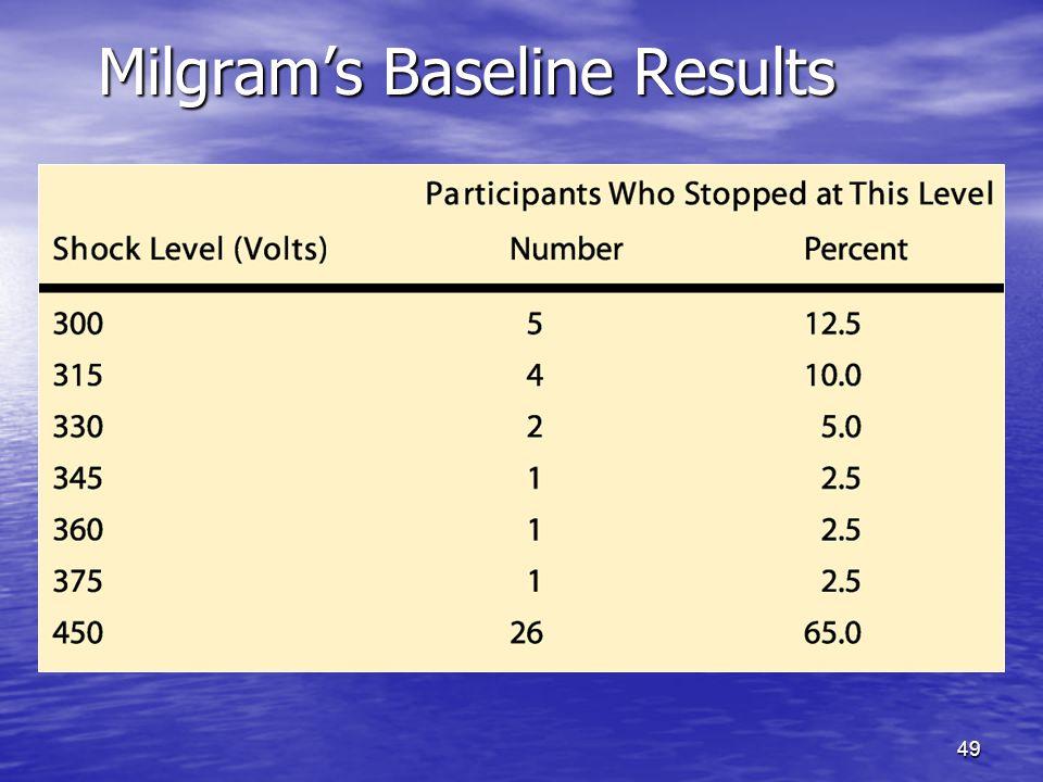49 Milgram's Baseline Results